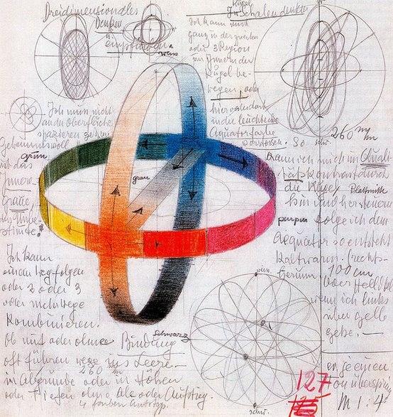 Johannes Itten. (Bauhaus) Farbkugel bandräumlich, 1919-20
